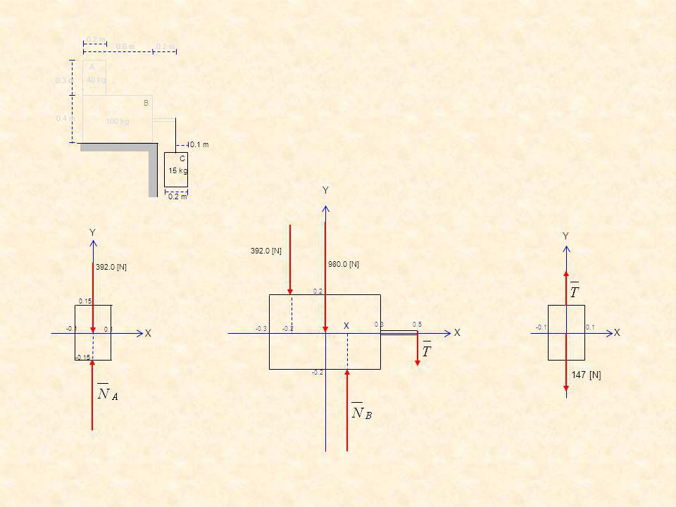 x Y X X Y 147 [N] X Y C B A 0.2 m 0.6 m 0.3 m 0.4 m 0.1 m 40 kg 15 kg